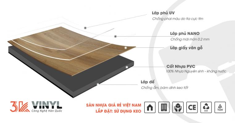 Cấu tạo sàn nhựa 3K Vinyl